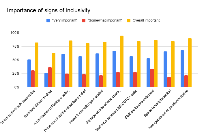 Importance of signs of inclusivity chart